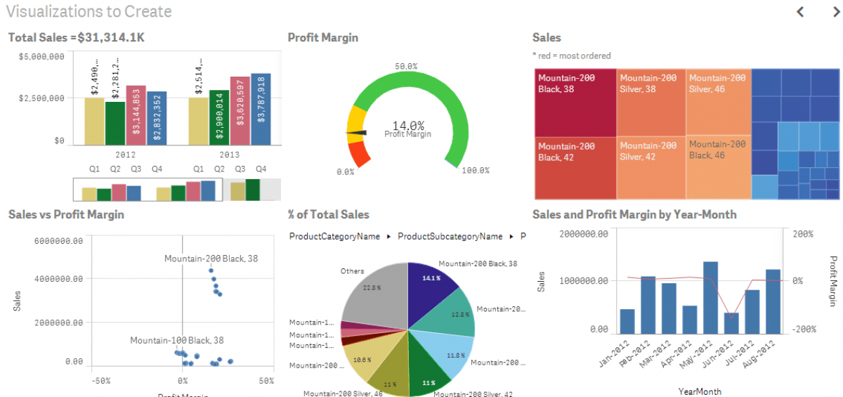 The Power of Executive Dashboards