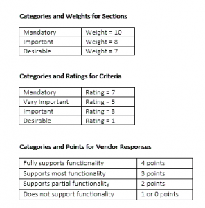 Categories and Weights for Sections