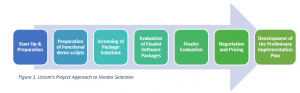 Litcom's Project Approach to Vendor Selection